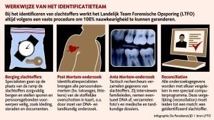 Werkwijze van het identificatieteam (infographic De Persdienst/JD, bron LTFO)