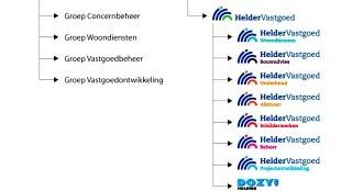 Organigram Woningstichting Den Helder (foto Woningstichting Den Helder)