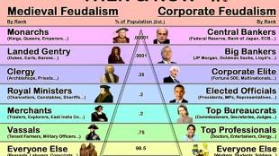 Feudalism then & now (foto AmendmentGazette)