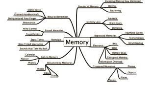 Memory Mind Map