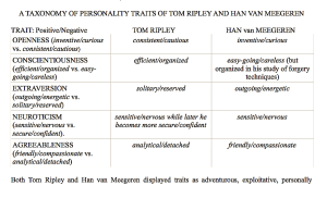 A TAXONOMY OF PERSONALITY TRAITS OF TOM RIPLEY AND HAN VAN MEEGEREN