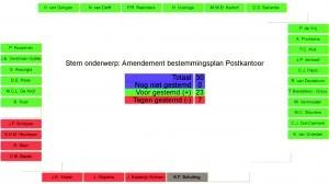 Stemming amendement postkantoor (foto Gemeente Den Helder)