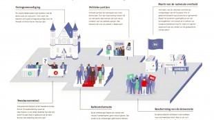 Het politieke systeem (foto De Telegraaf)