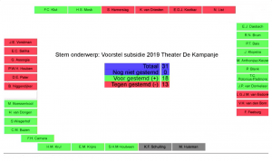 Stemuitslag in de Helderse gemeenteraad over de extra subsidie voor schouwburg De Kampanje (foto DHA)