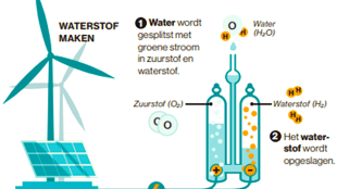 Waterstof is het nieuwe aardgas (foto A sustainable energy supply for everyone)