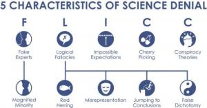 Five characteristics of science denial