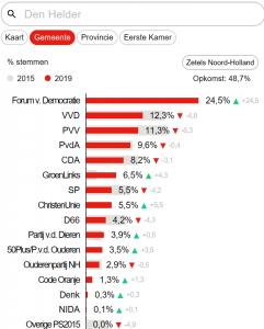 Uitslag Den Helder Provinciale Verkiezingen (foto Harry Spek:Twitter)