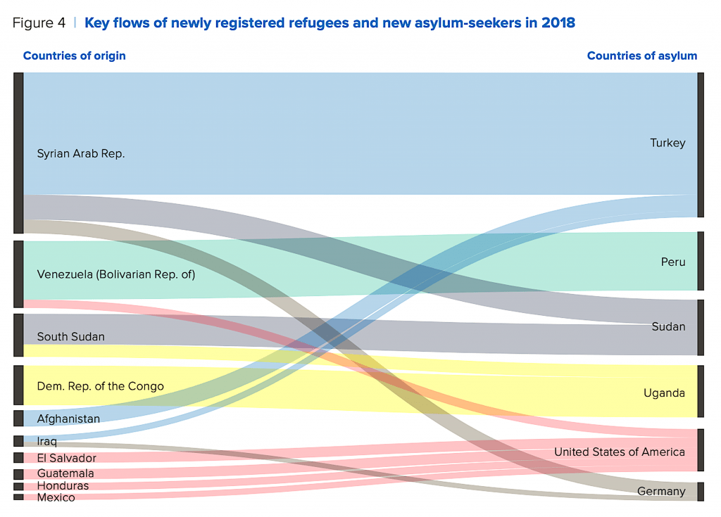 Figure 4 | Keyflows of newly registered refugees and new asylum-seekers 2018 (foto UN)